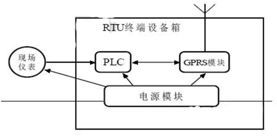 带自主开发的主控电路和硬件看门狗,保证电路的可靠工作,并可根据用户
